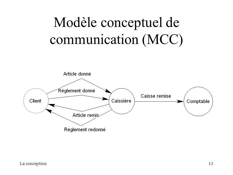 Modèle conceptuel de communication (MCC)