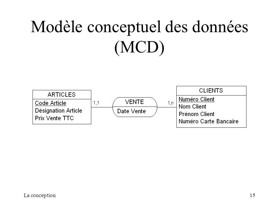 Modèle conceptuel des données (MCD)
