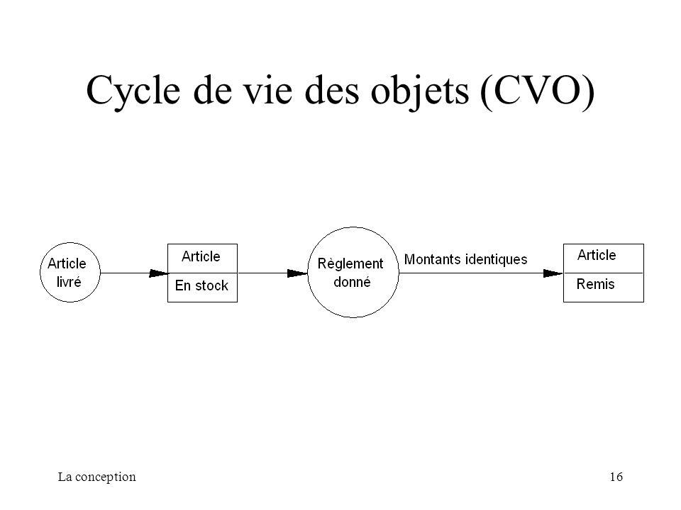 Cycle de vie des objets (CVO)