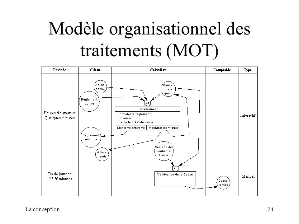 Modèle organisationnel des traitements (MOT)