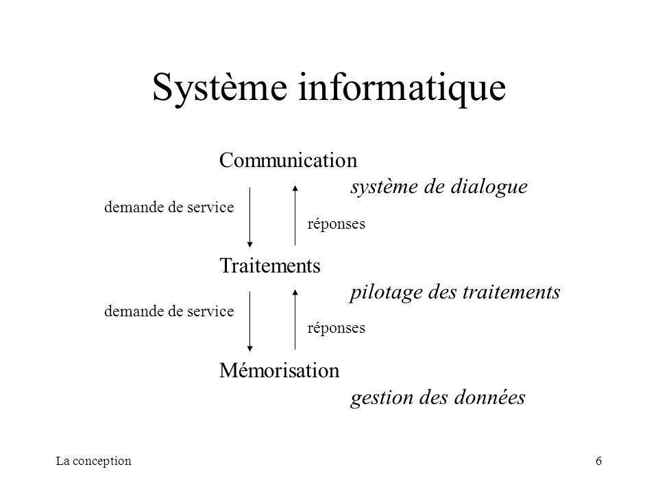 Système informatique Communication système de dialogue Traitements