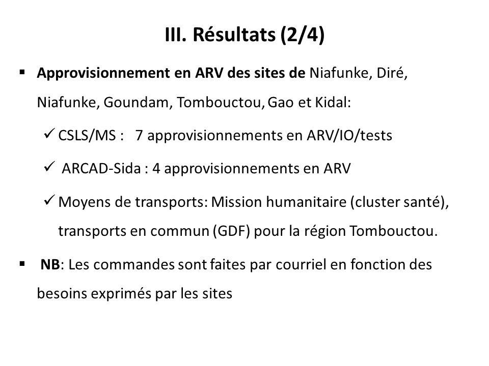 III. Résultats (2/4) Approvisionnement en ARV des sites de Niafunke, Diré, Niafunke, Goundam, Tombouctou, Gao et Kidal: