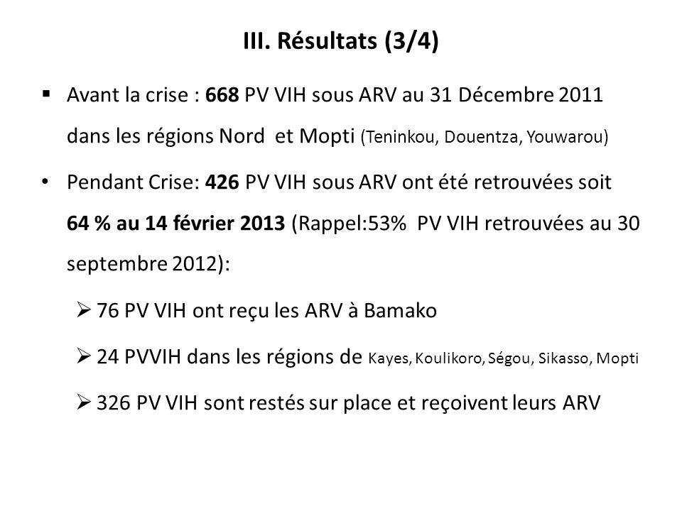 III. Résultats (3/4) Avant la crise : 668 PV VIH sous ARV au 31 Décembre 2011 dans les régions Nord et Mopti (Teninkou, Douentza, Youwarou)
