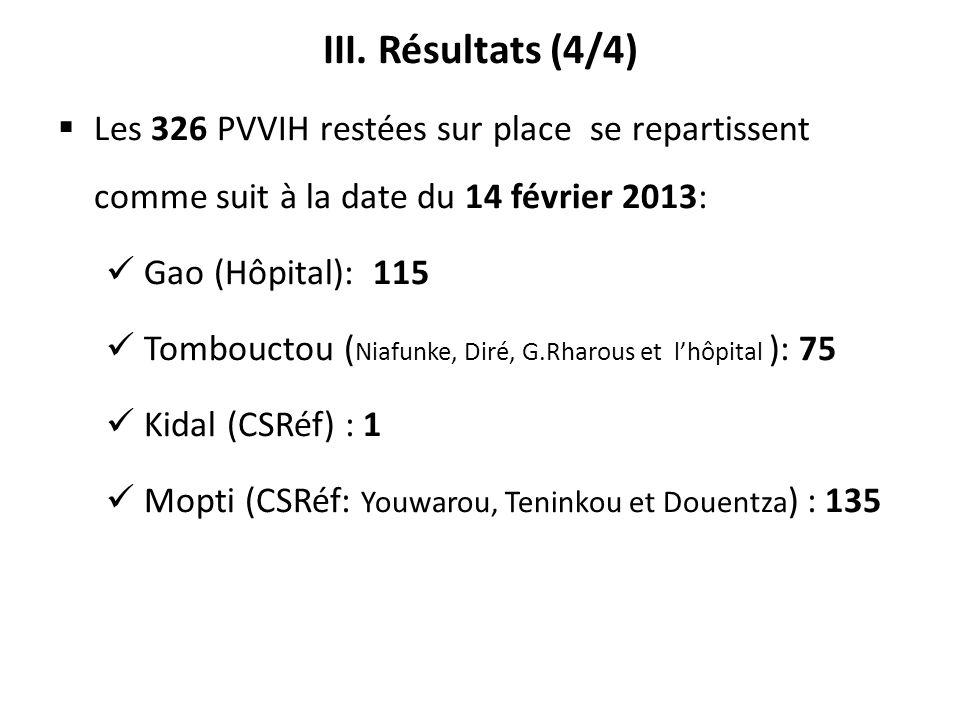 III. Résultats (4/4) Les 326 PVVIH restées sur place se repartissent comme suit à la date du 14 février 2013: