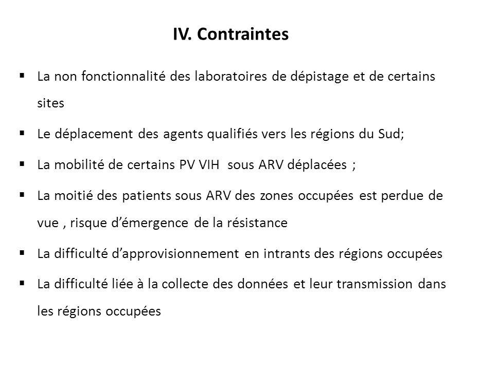 IV. Contraintes La non fonctionnalité des laboratoires de dépistage et de certains sites.