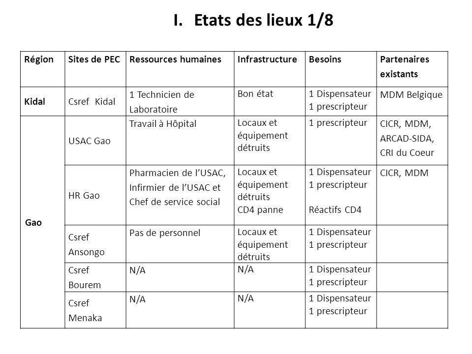 Etats des lieux 1/8 Région Sites de PEC Ressources humaines