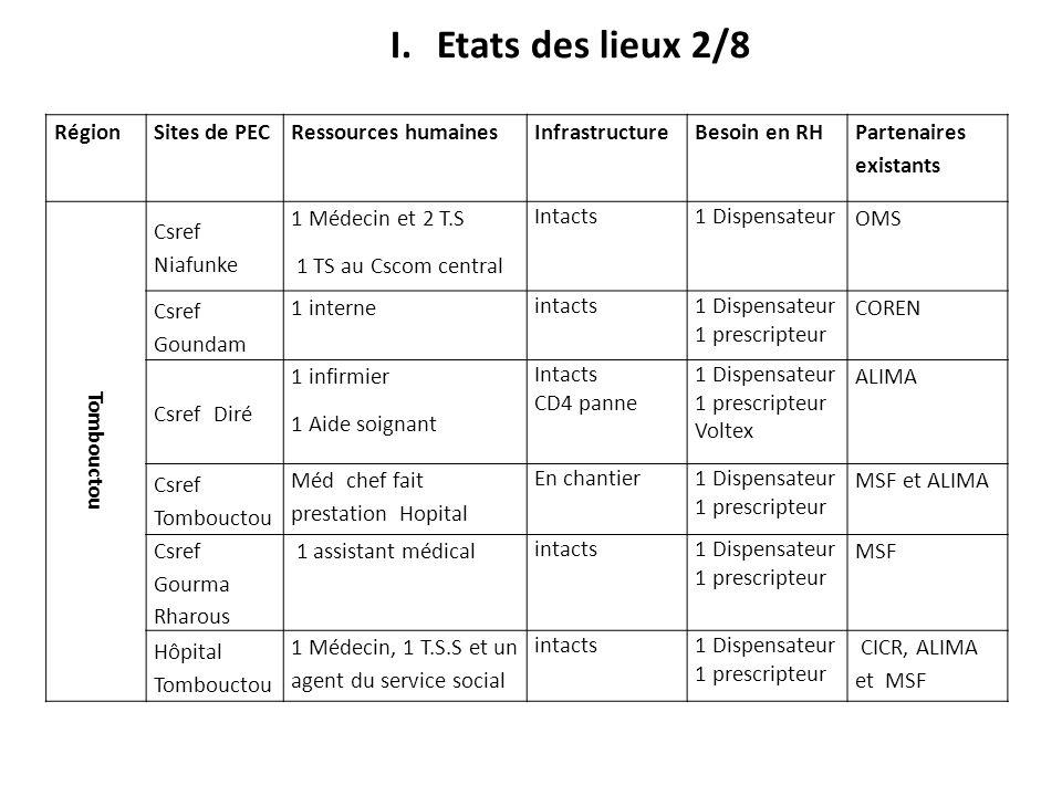 Etats des lieux 2/8 Région Sites de PEC Ressources humaines