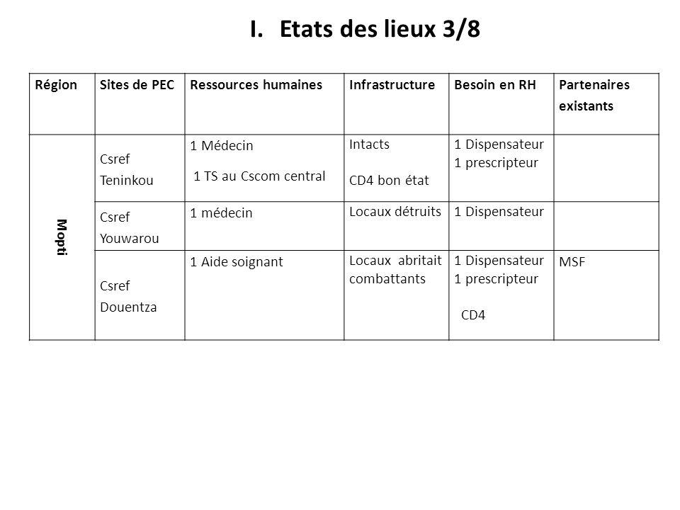 Etats des lieux 3/8 Région Sites de PEC Ressources humaines