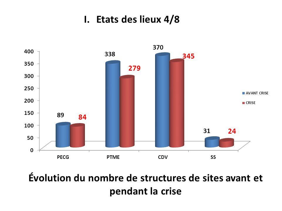 Évolution du nombre de structures de sites avant et pendant la crise