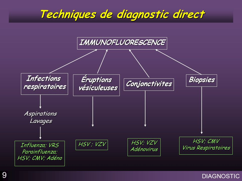 methodes de diagnostic virologique ppt video online t l charger. Black Bedroom Furniture Sets. Home Design Ideas