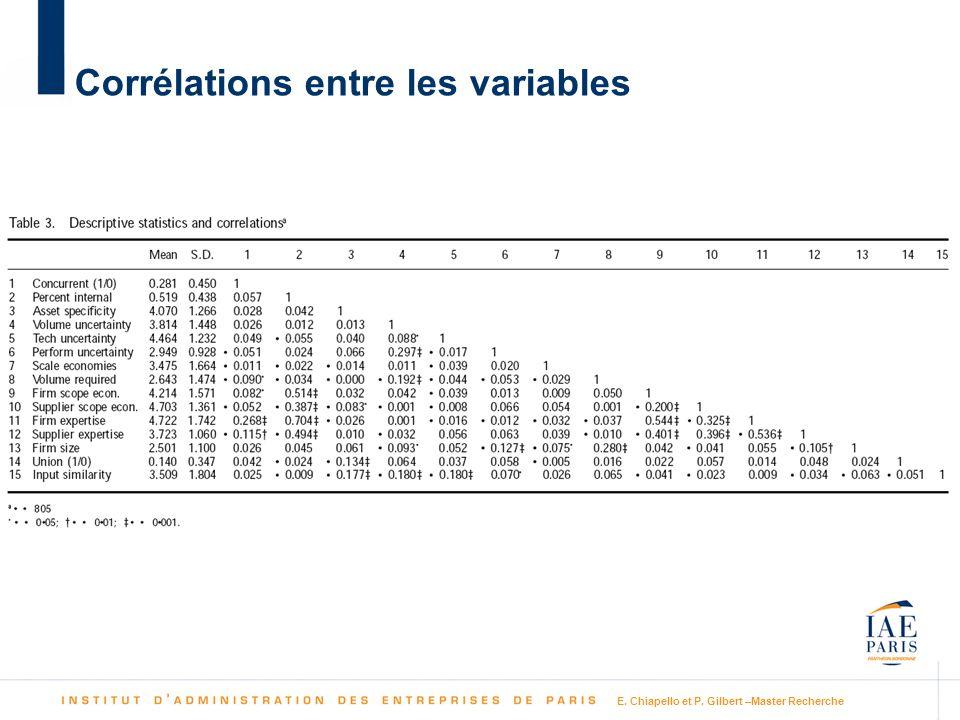 Corrélations entre les variables
