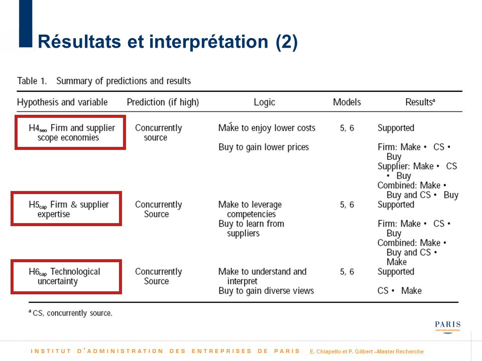 Résultats et interprétation (2)