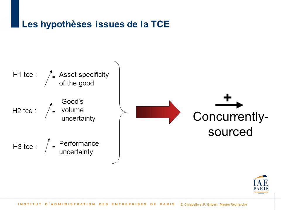 Les hypothèses issues de la TCE