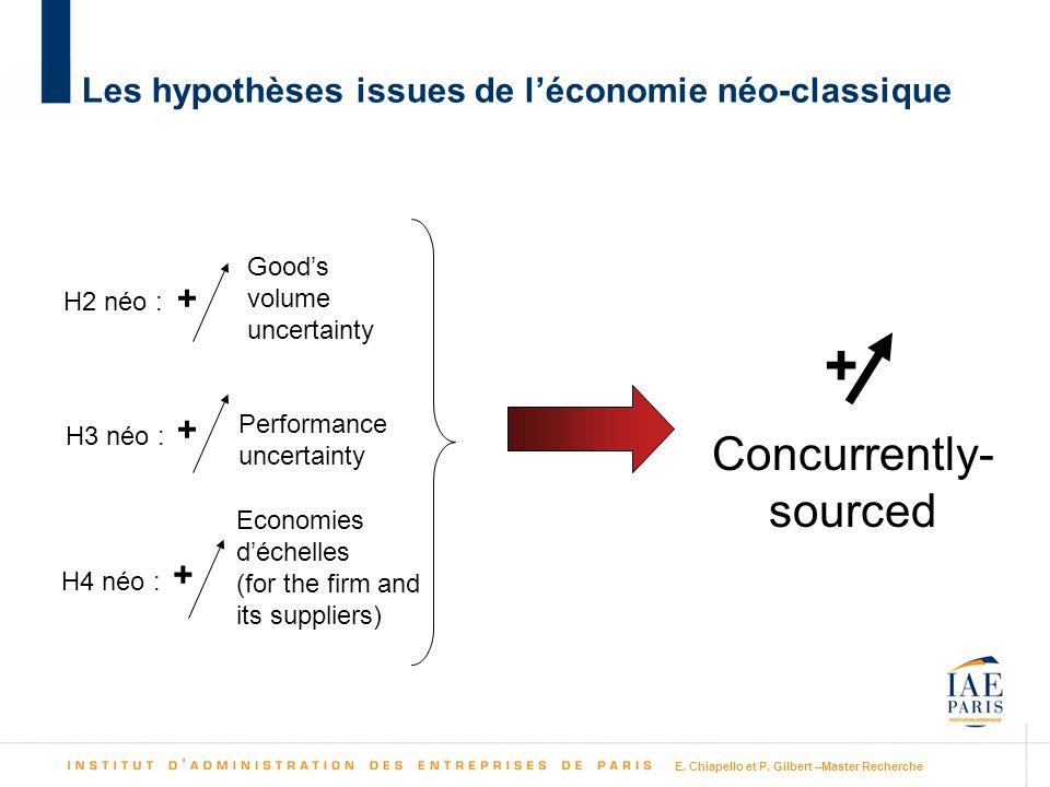 Les hypothèses issues de l'économie néo-classique