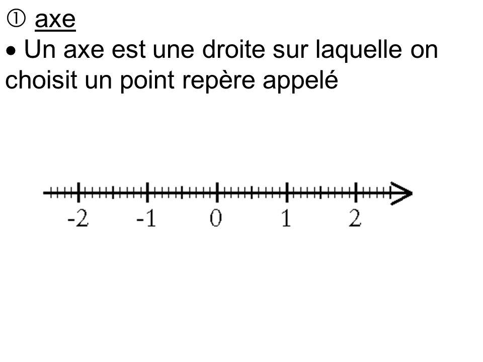  axe  Un axe est une droite sur laquelle on choisit un point repère appelé