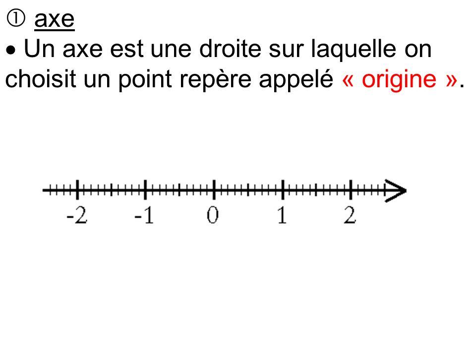  axe  Un axe est une droite sur laquelle on choisit un point repère appelé « origine ».