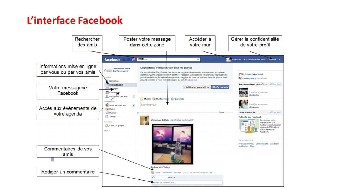 L'interface Facebook