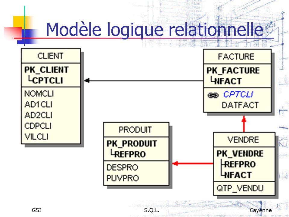 Modèle logique relationnelle