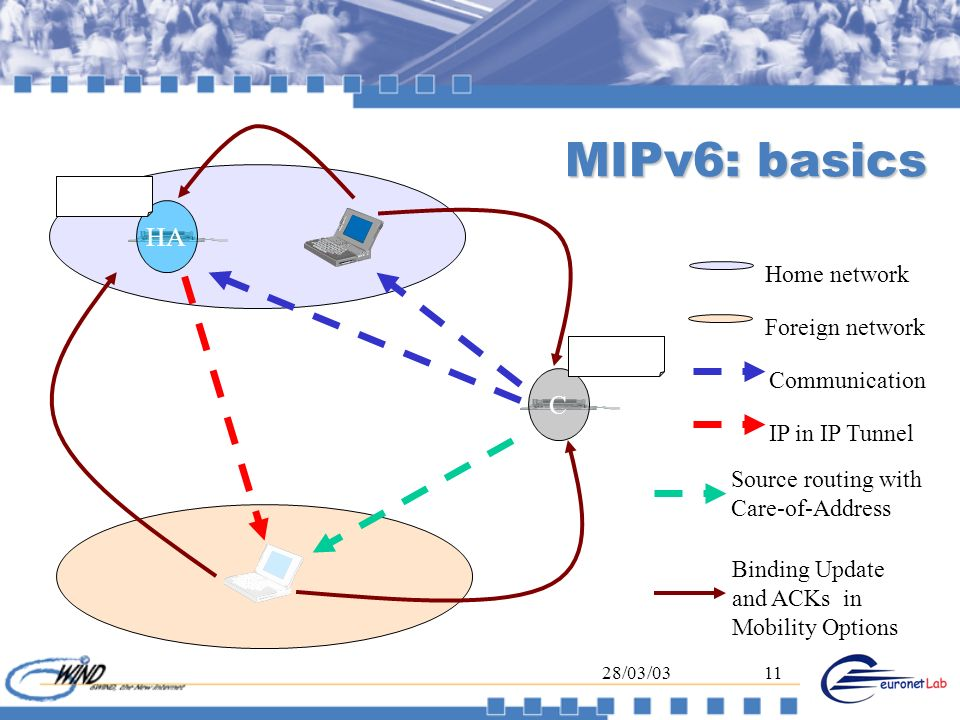 MIPv6: basics HA C Home network Foreign network Communication