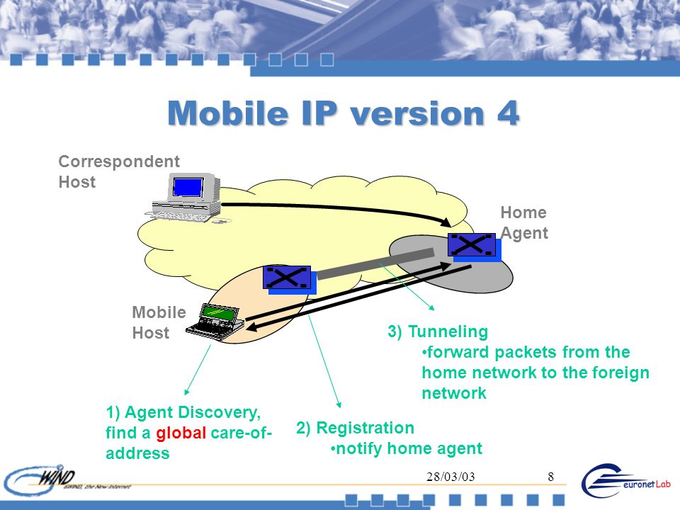 Mobile IP version 4 Correspondent Host Home Agent Mobile Host