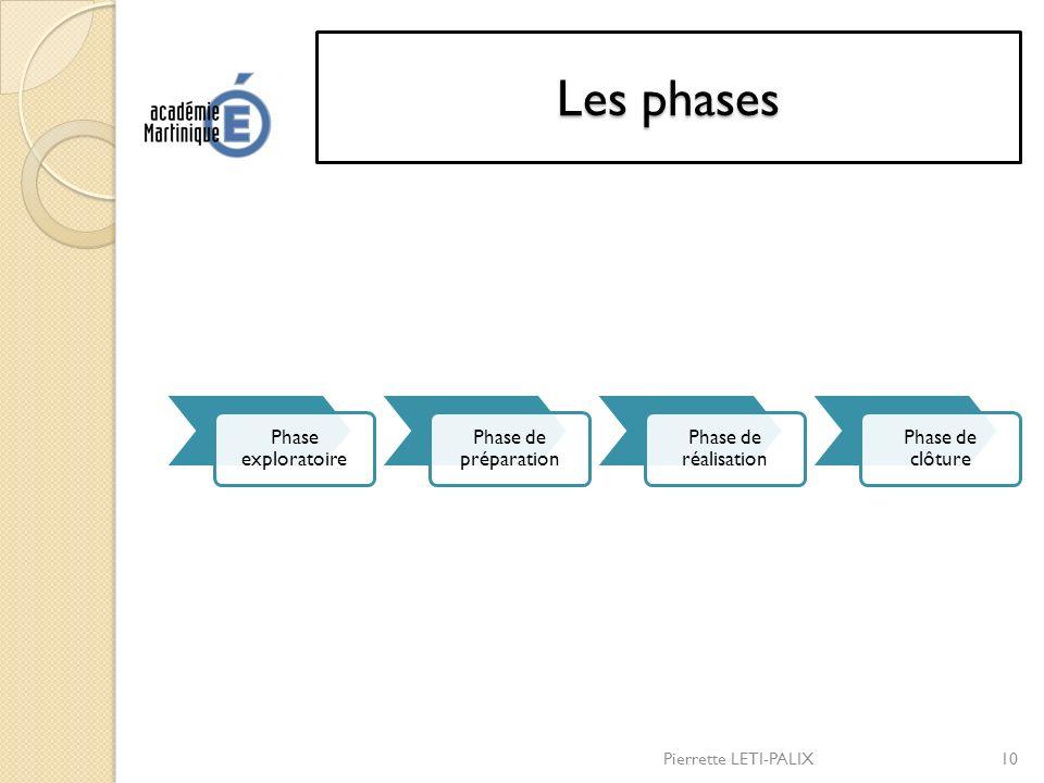 Les phases Phase exploratoire Phase de préparation