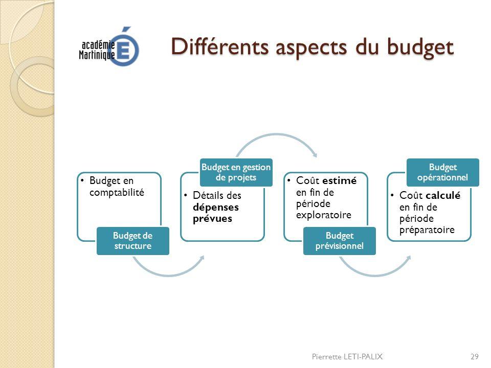 Différents aspects du budget