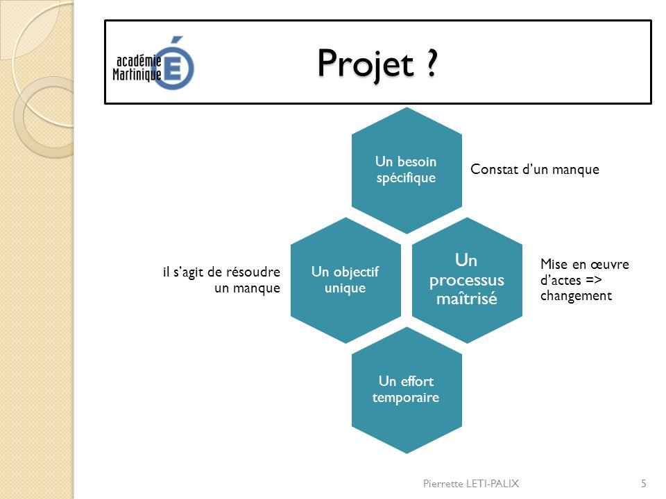 Projet Un processus maîtrisé Un besoin spécifique