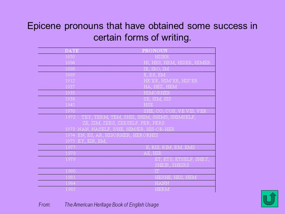 Epicene pronouns that have obtained some success in certain forms of writing.
