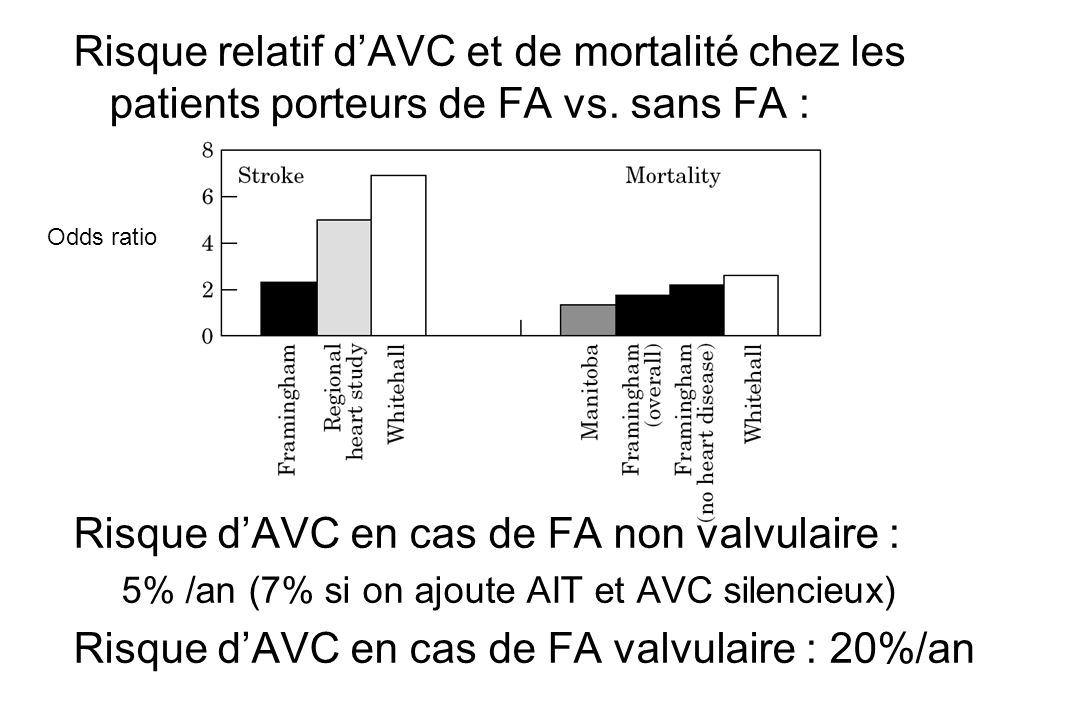 Risque d'AVC en cas de FA non valvulaire :