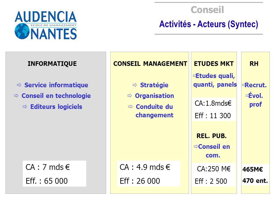 Activités - Acteurs (Syntec)