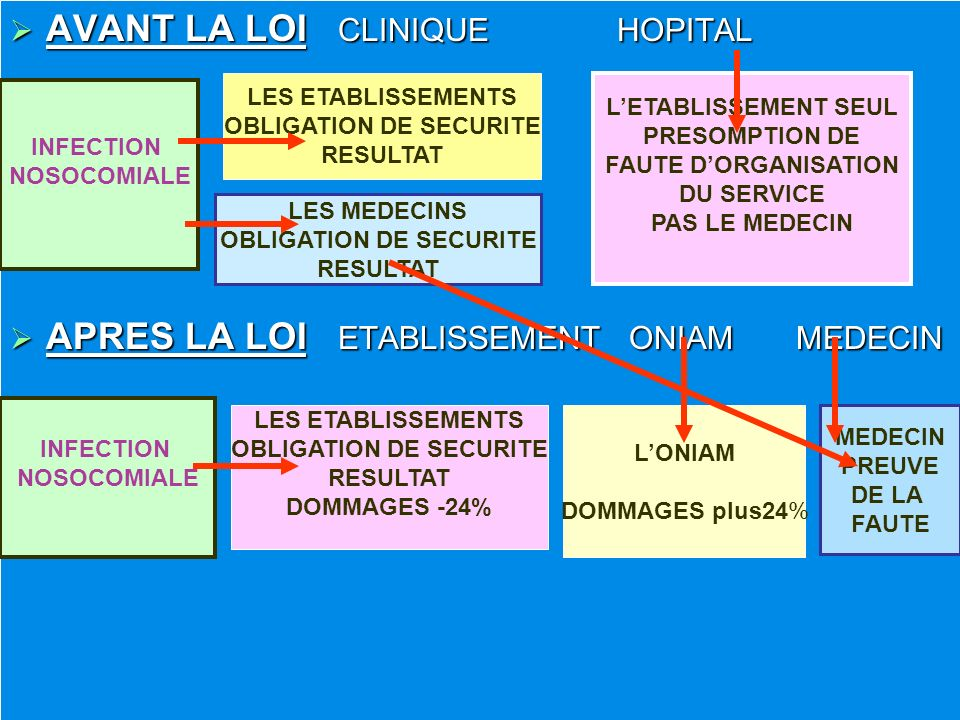 OBLIGATION DE SECURITE OBLIGATION DE SECURITE OBLIGATION DE SECURITE