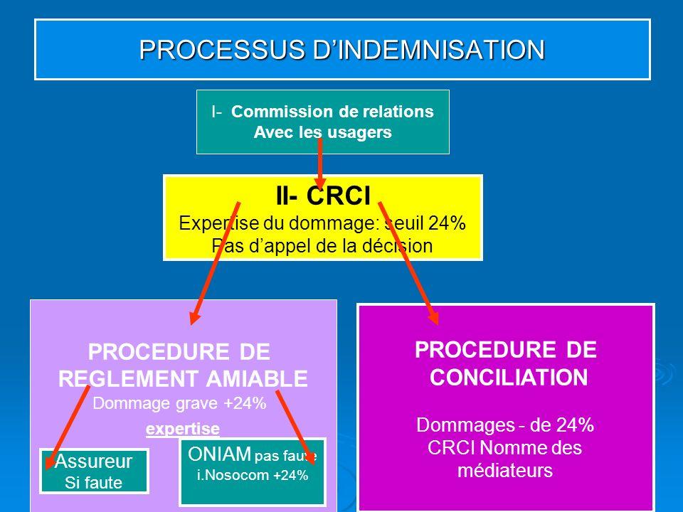PROCESSUS D'INDEMNISATION