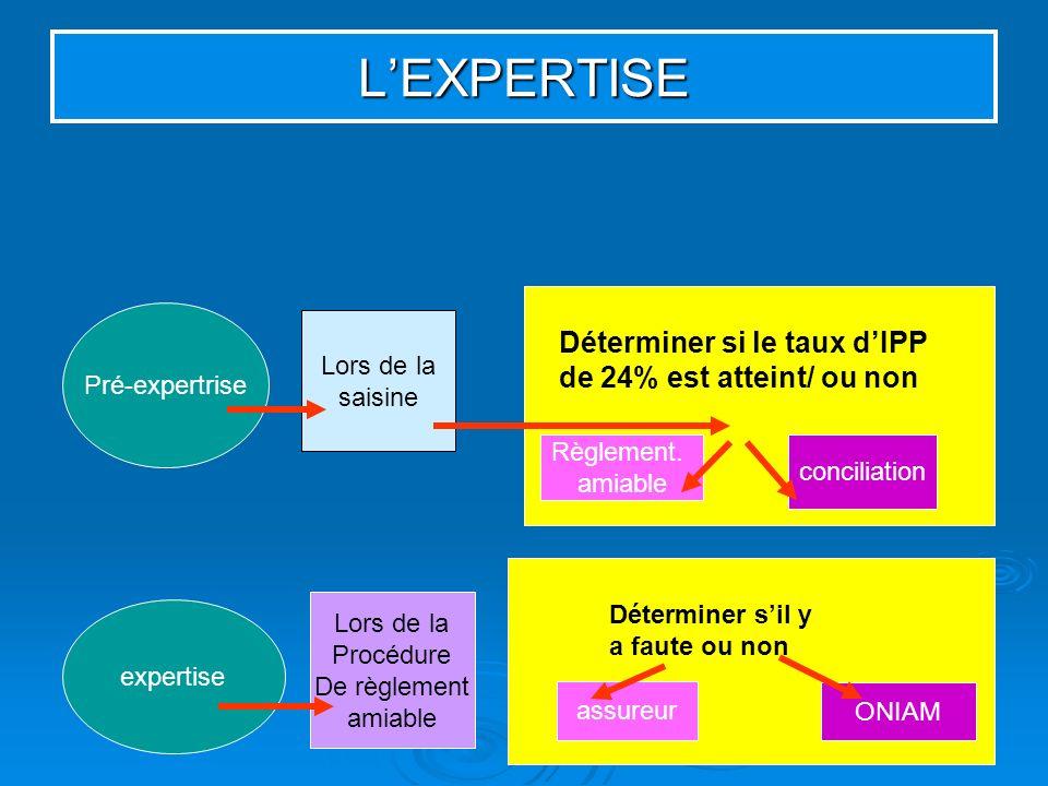 L'EXPERTISE Déterminer si le taux d'IPP de 24% est atteint/ ou non