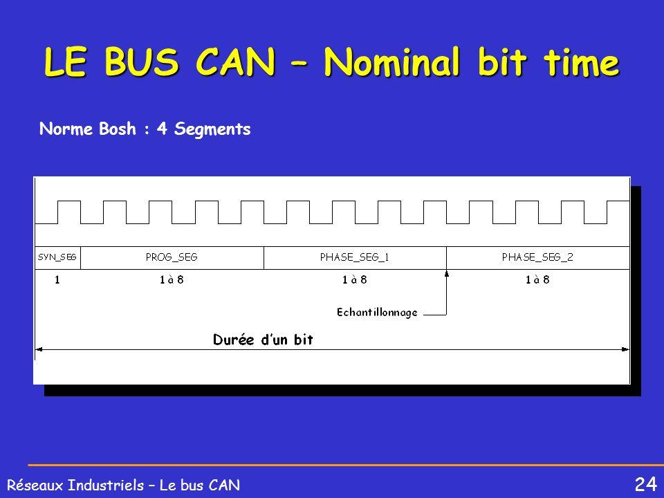 LE BUS CAN – Nominal bit time