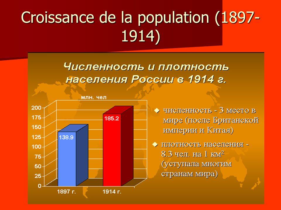 Croissance de la population (1897-1914)