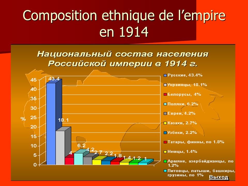 Composition ethnique de l'empire en 1914