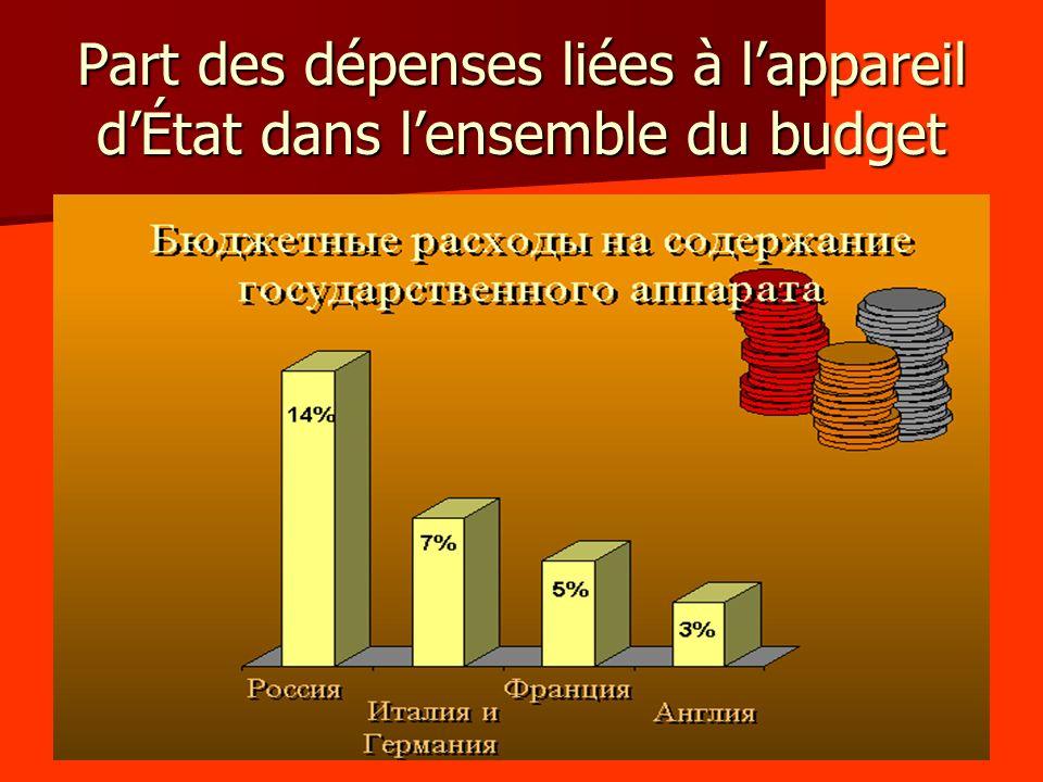 Part des dépenses liées à l'appareil d'État dans l'ensemble du budget