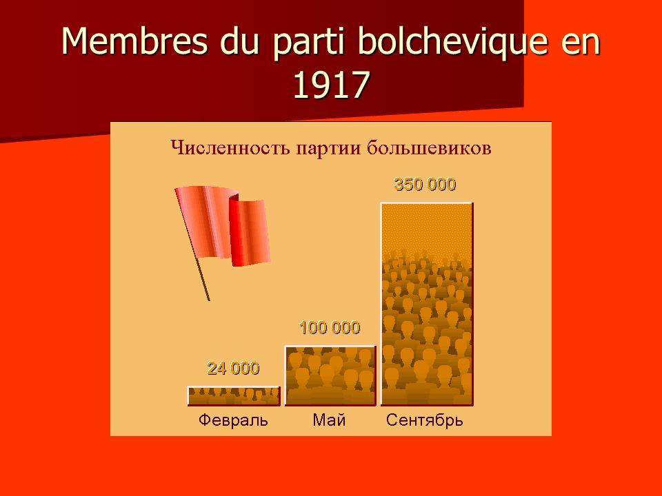 Membres du parti bolchevique en 1917