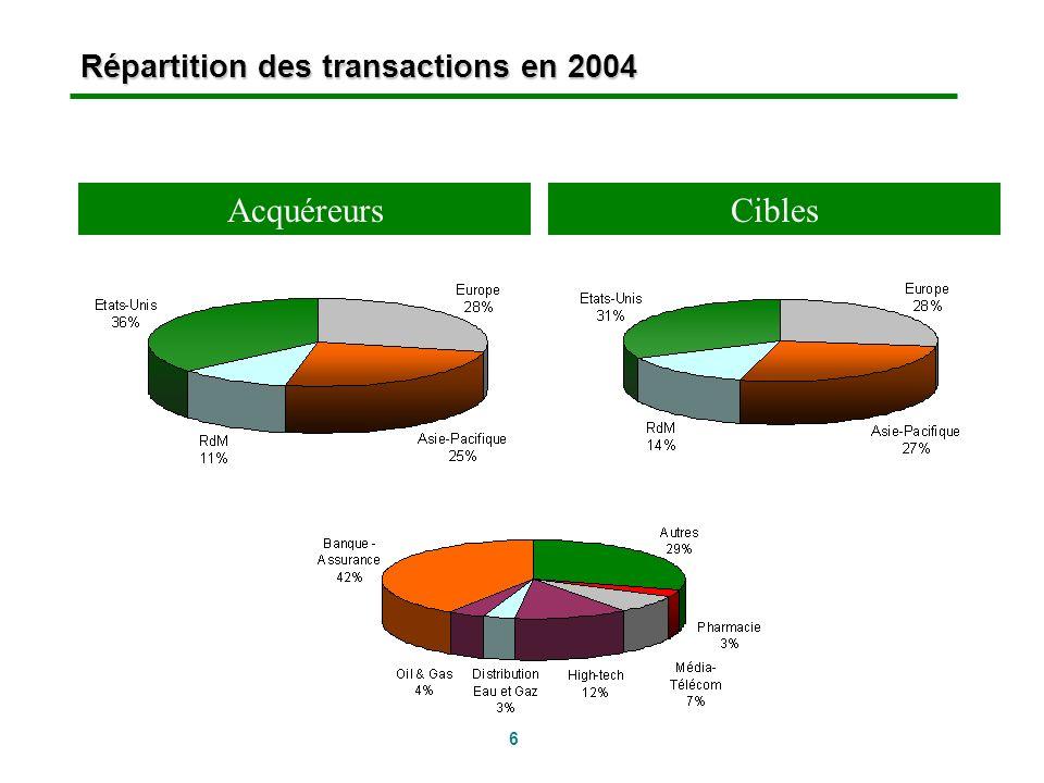 Répartition des transactions en 2004
