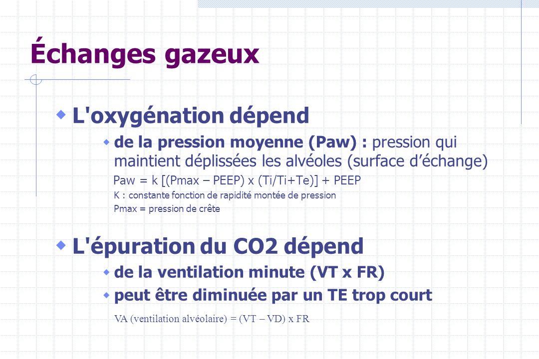 Échanges gazeux L oxygénation dépend L épuration du CO2 dépend