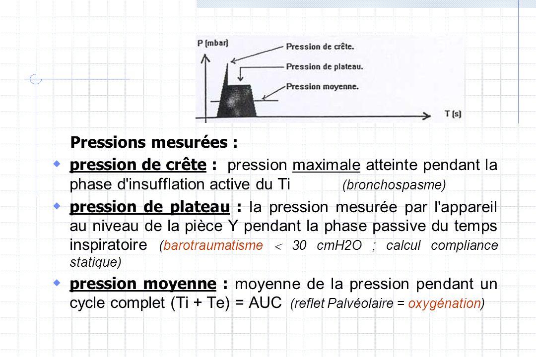 Pressions mesurées : pression de crête : pression maximale atteinte pendant la phase d insufflation active du Ti (bronchospasme)