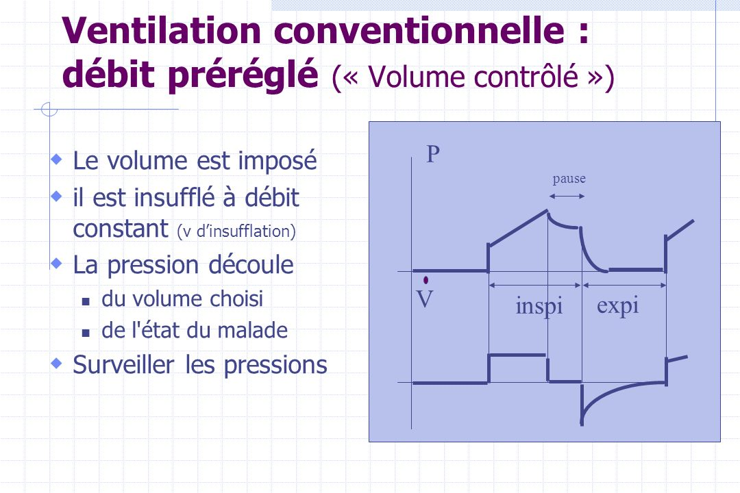Ventilation conventionnelle : débit préréglé (« Volume contrôlé »)