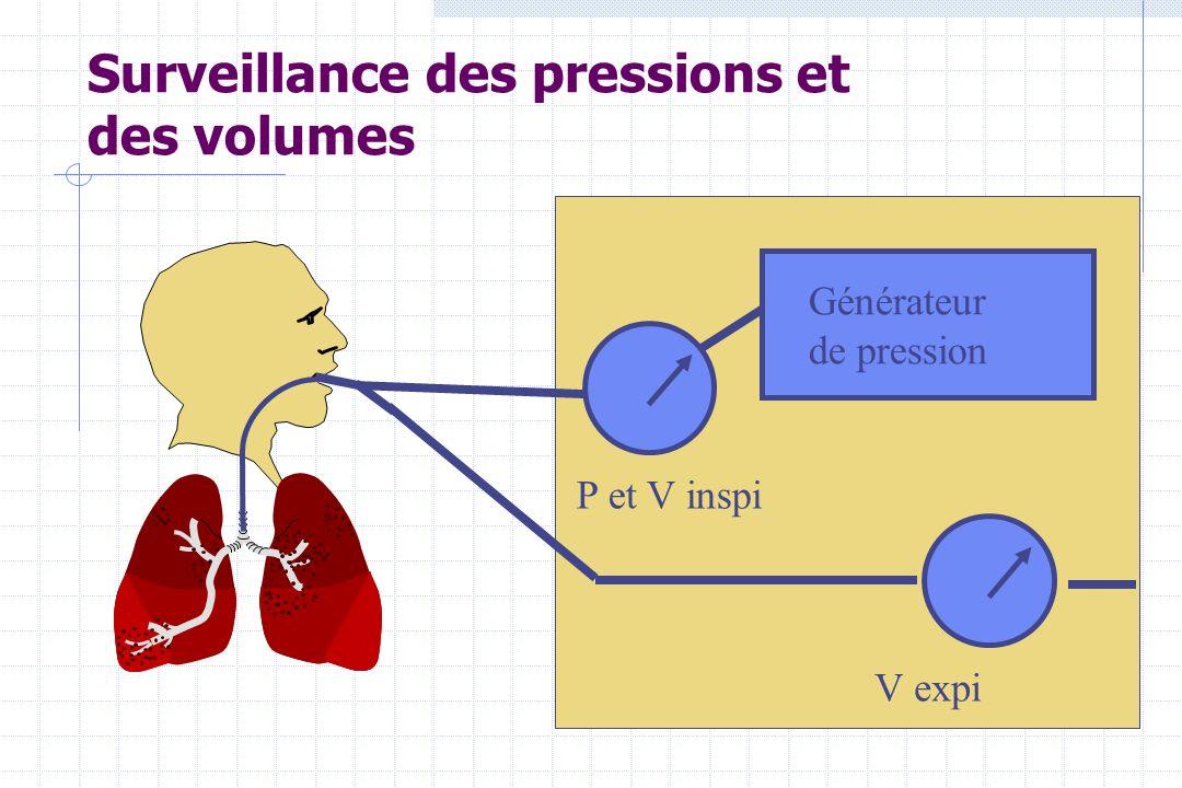 Surveillance des pressions et des volumes