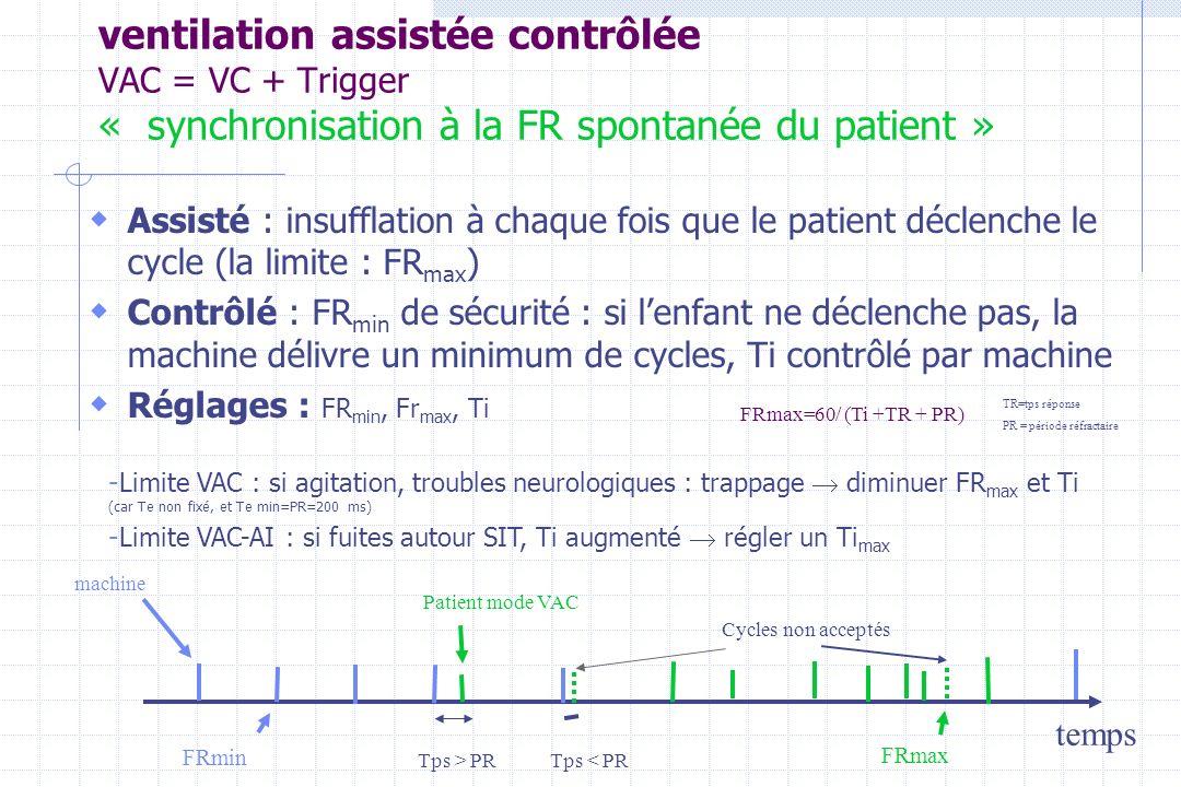 ventilation assistée contrôlée VAC = VC + Trigger « synchronisation à la FR spontanée du patient »