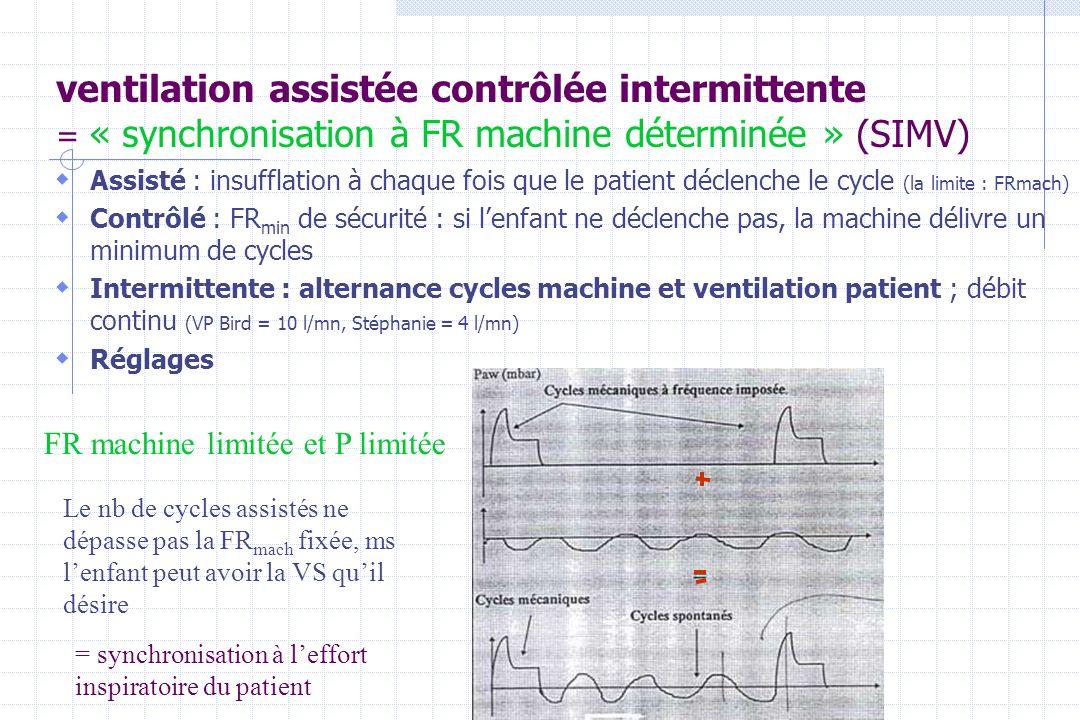 ventilation assistée contrôlée intermittente = « synchronisation à FR machine déterminée » (SIMV)