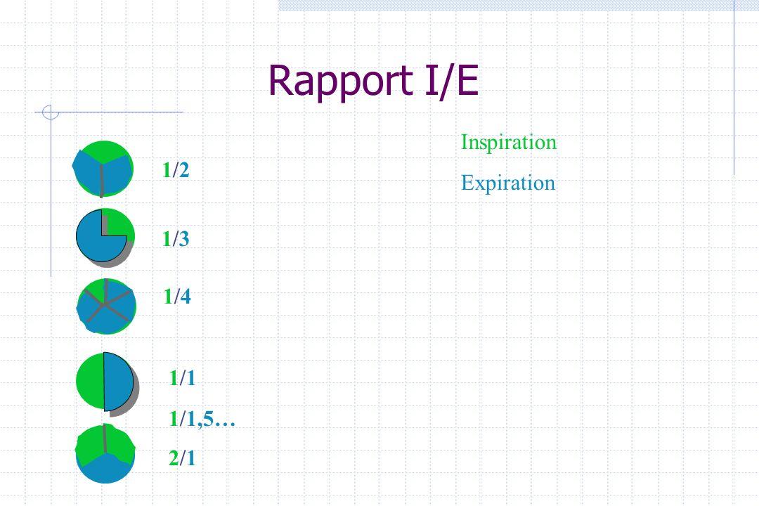 Rapport I/E Inspiration Expiration 1/2 1/3 1/4 1/1 1/1,5… 2/1