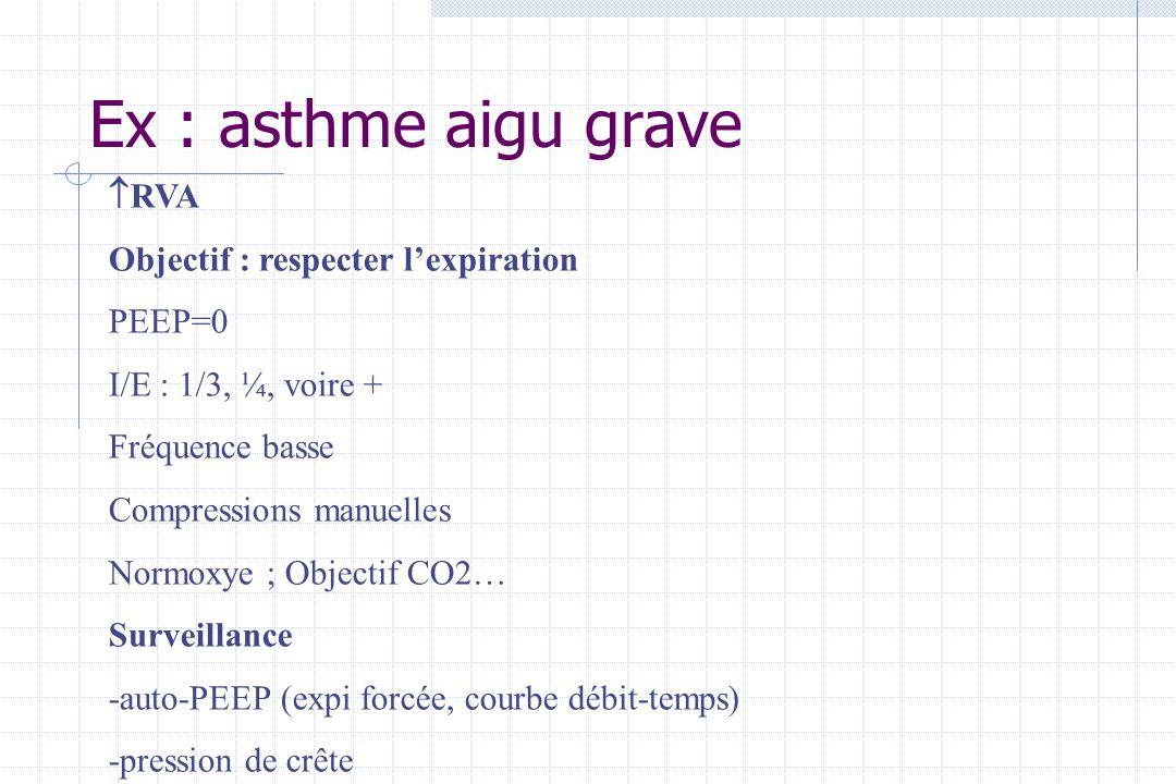 Ex : asthme aigu grave RVA Objectif : respecter l'expiration PEEP=0