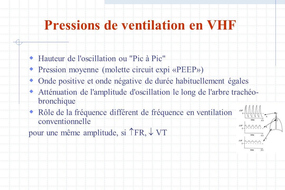Pressions de ventilation en VHF