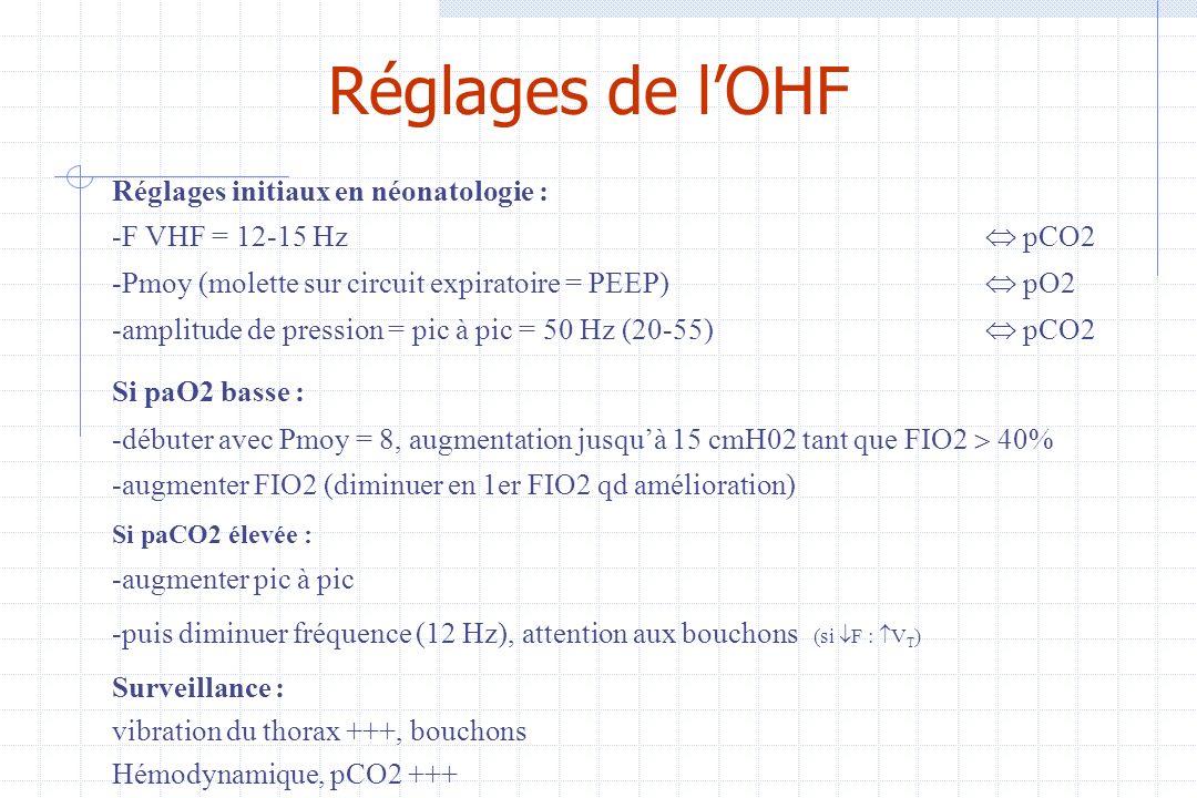 Réglages de l'OHF Réglages initiaux en néonatologie :