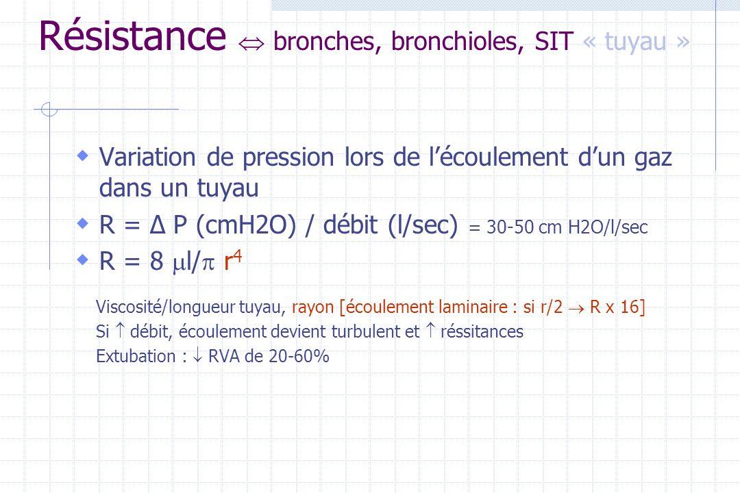 Résistance  bronches, bronchioles, SIT « tuyau »